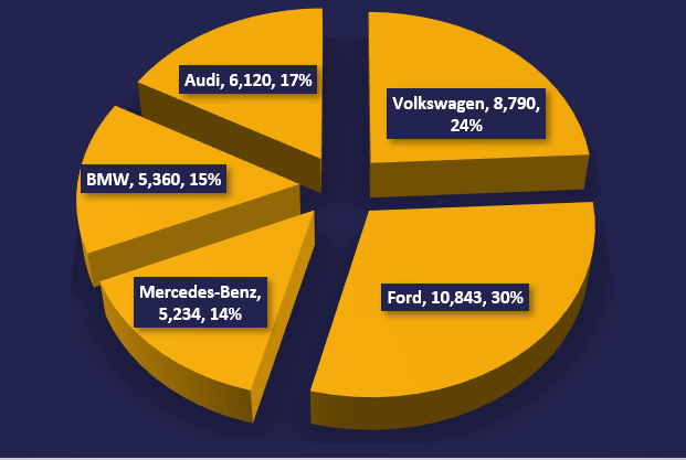 August 2020 Top 5 Manufacturers